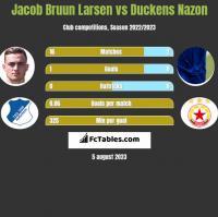 Jacob Bruun Larsen vs Duckens Nazon h2h player stats