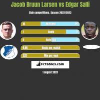 Jacob Bruun Larsen vs Edgar Salli h2h player stats