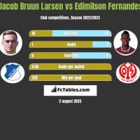 Jacob Bruun Larsen vs Edimilson Fernandes h2h player stats