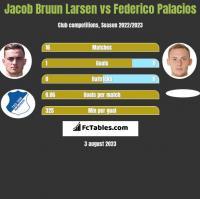 Jacob Bruun Larsen vs Federico Palacios h2h player stats