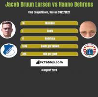 Jacob Bruun Larsen vs Hanno Behrens h2h player stats