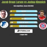 Jacob Bruun Larsen vs Joshua Kimmich h2h player stats