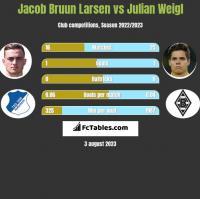 Jacob Bruun Larsen vs Julian Weigl h2h player stats
