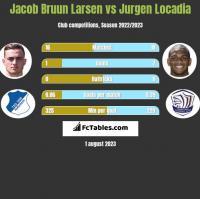 Jacob Bruun Larsen vs Jurgen Locadia h2h player stats