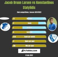 Jacob Bruun Larsen vs Konstantinos Stafylidis h2h player stats