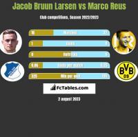 Jacob Bruun Larsen vs Marco Reus h2h player stats