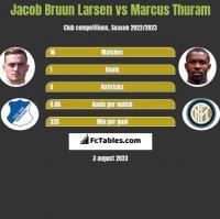 Jacob Bruun Larsen vs Marcus Thuram h2h player stats
