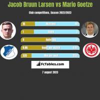 Jacob Bruun Larsen vs Mario Goetze h2h player stats