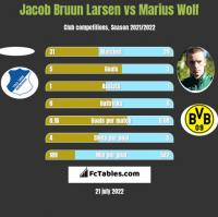 Jacob Bruun Larsen vs Marius Wolf h2h player stats
