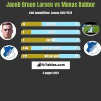Jacob Bruun Larsen vs Munas Dabbur h2h player stats
