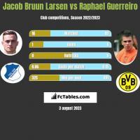 Jacob Bruun Larsen vs Raphael Guerreiro h2h player stats