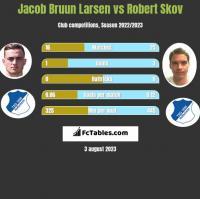 Jacob Bruun Larsen vs Robert Skov h2h player stats