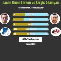 Jacob Bruun Larsen vs Sargis Adamyan h2h player stats