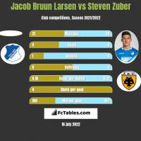 Jacob Bruun Larsen vs Steven Zuber h2h player stats