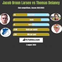 Jacob Bruun Larsen vs Thomas Delaney h2h player stats