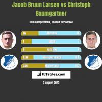 Jacob Bruun Larsen vs Christoph Baumgartner h2h player stats