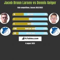 Jacob Bruun Larsen vs Dennis Geiger h2h player stats