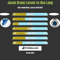 Jacob Bruun Larsen vs Noa Lang h2h player stats