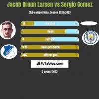 Jacob Bruun Larsen vs Sergio Gomez h2h player stats