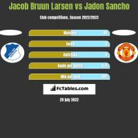 Jacob Bruun Larsen vs Jadon Sancho h2h player stats