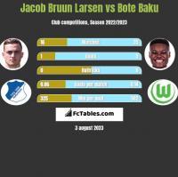 Jacob Bruun Larsen vs Bote Baku h2h player stats
