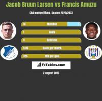 Jacob Bruun Larsen vs Francis Amuzu h2h player stats