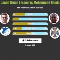 Jacob Bruun Larsen vs Mohammed Dauda h2h player stats