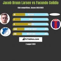 Jacob Bruun Larsen vs Facundo Colidio h2h player stats