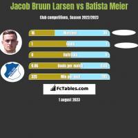 Jacob Bruun Larsen vs Batista Meier h2h player stats