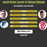 Jacob Bruun Larsen vs Nelson Balongo h2h player stats
