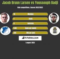 Jacob Bruun Larsen vs Youssouph Badji h2h player stats
