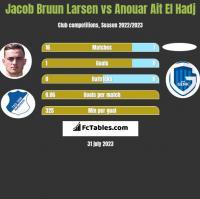 Jacob Bruun Larsen vs Anouar Ait El Hadj h2h player stats