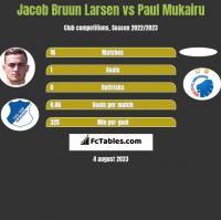 Jacob Bruun Larsen vs Paul Mukairu h2h player stats
