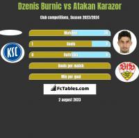 Dzenis Burnic vs Atakan Karazor h2h player stats