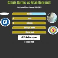 Dzenis Burnic vs Brian Behrendt h2h player stats