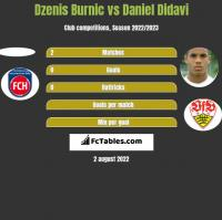 Dzenis Burnic vs Daniel Didavi h2h player stats