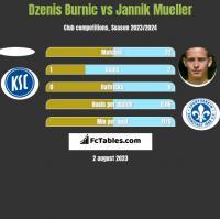 Dzenis Burnic vs Jannik Mueller h2h player stats