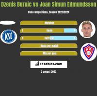 Dzenis Burnic vs Joan Simun Edmundsson h2h player stats