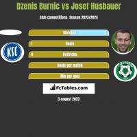 Dzenis Burnic vs Josef Husbauer h2h player stats