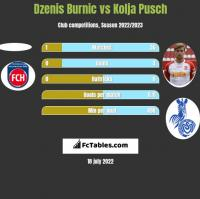 Dzenis Burnic vs Kolja Pusch h2h player stats