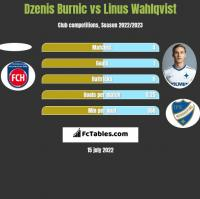 Dzenis Burnic vs Linus Wahlqvist h2h player stats
