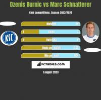 Dzenis Burnic vs Marc Schnatterer h2h player stats