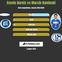 Dzenis Burnic vs Marcin Kamiński h2h player stats