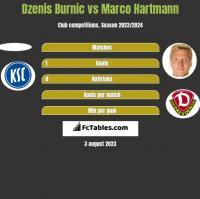 Dzenis Burnic vs Marco Hartmann h2h player stats