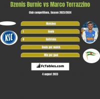 Dzenis Burnic vs Marco Terrazzino h2h player stats