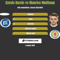 Dzenis Burnic vs Maurice Multhaup h2h player stats
