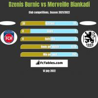 Dzenis Burnic vs Merveille Biankadi h2h player stats