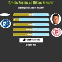 Dzenis Burnic vs Niklas Kreuzer h2h player stats
