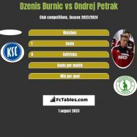 Dzenis Burnic vs Ondrej Petrak h2h player stats