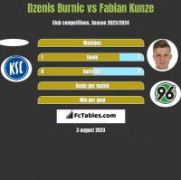 Dzenis Burnic vs Fabian Kunze h2h player stats